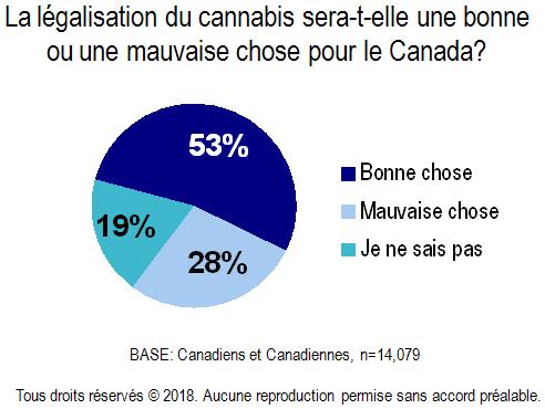 Chart - Legalization of Cannabis