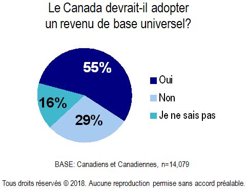 Chart - Canada Adopt a Universal Basic Income