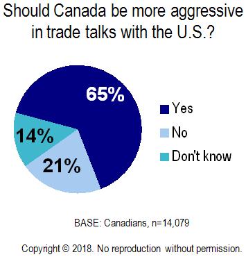 Chart - Canada More Aggressive in Trade Talks